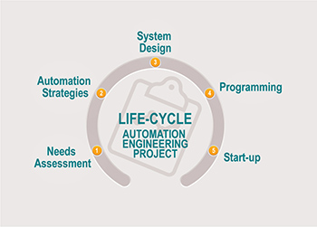 S&S_ProjLifeCycle_350 250dpi.jpg